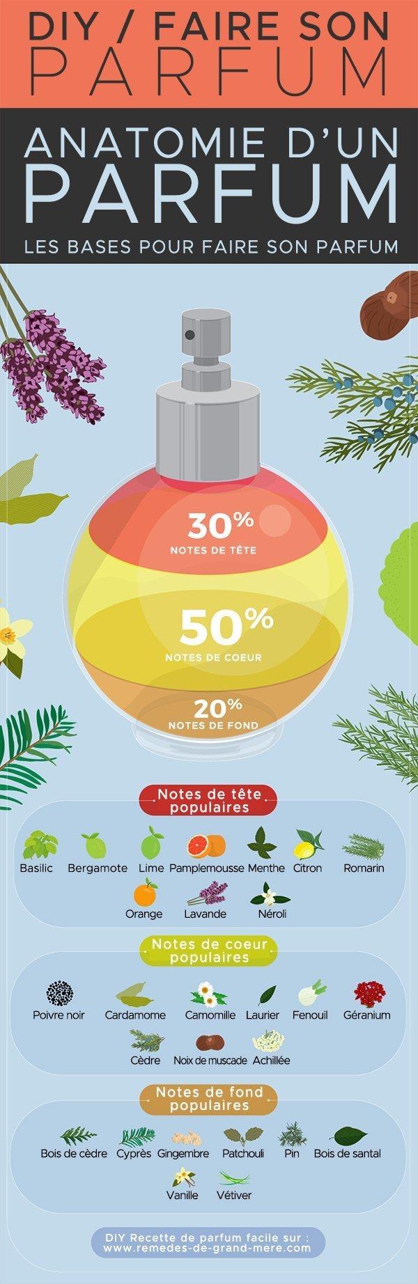 Inspirations olfactives - Comment créer votre propre image de parfum